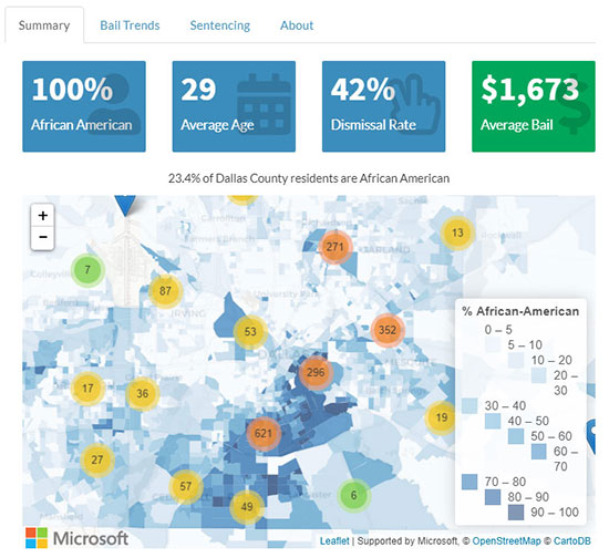 Dallas County Dashboard